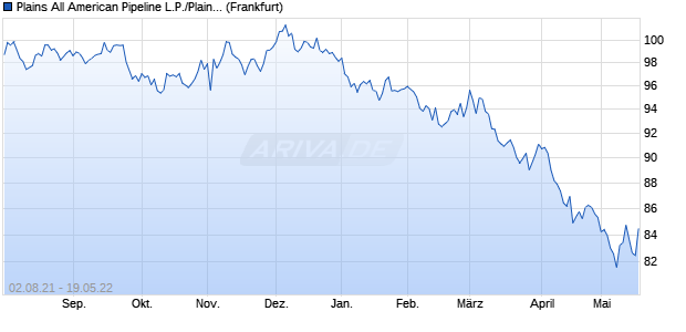 Plains All American Pipeline L.P./Plains All American . (WKN A1ZTKD, ISIN US72650RBH49) Chart