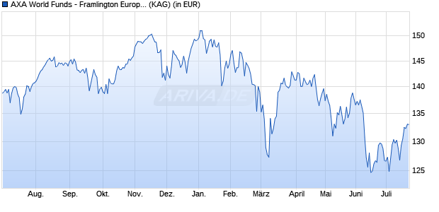 Performance des AXA FRAM.EUROPE Fonds (WKN A1XA2U, ISIN LU1002646096)