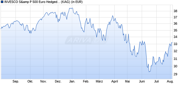 Performance des Source S&P 500 UCITS ETF EUR Hedged (WKN A12DYR, ISIN IE00BRKWGL70)