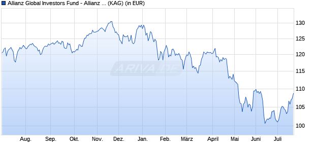 Performance des Allianz Global Investors Fund - Allianz Income and Growth RM (H2-GBP) (WKN A12ESK, ISIN LU1136180780)
