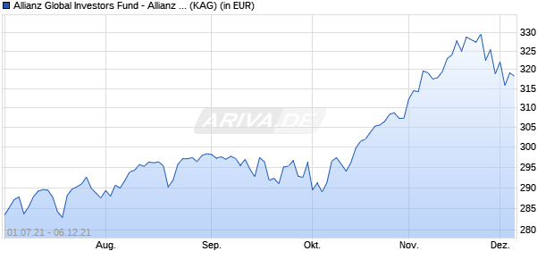 Performance des Allianz Global Investors Fund - Allianz Best Styles US Equity RT (GBP) (WKN A12ESW, ISIN LU1136182216)