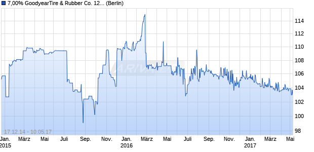 7,00% GoodyearTire & Rubber Co. 12/17 auf Festzins (WKN A1G1RF, ISIN US382550BC43) Chart