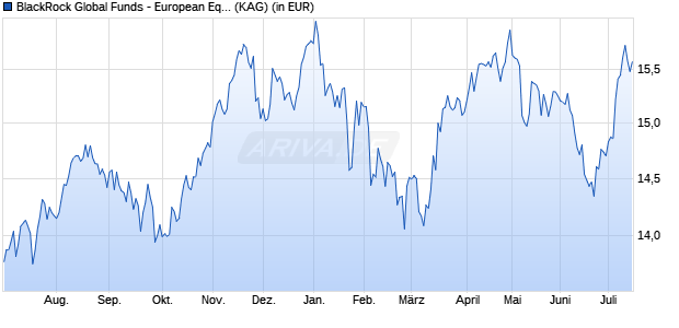 Performance des BGF EUR.EQ.INC. Fonds (WKN A12GND, ISIN LU1153584641)