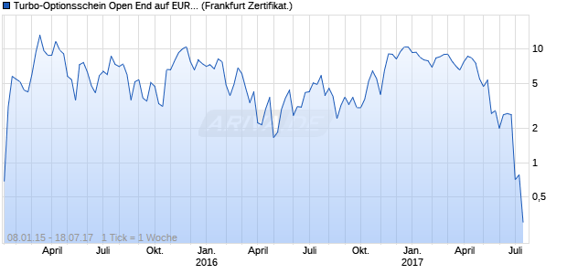 Turbo-Optionsschein Open End auf EUR/USD [Vonto. (WKN: VZ8FBL) Chart