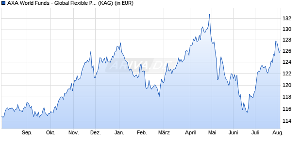 Performance des AXA GL.FLEXIBLE Fonds (WKN A12GWZ, ISIN LU1157401214)
