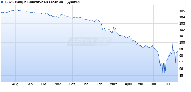 1,25% Banque Federative Du Credit Mutuel 15/25 auf . (WKN A1ZUS6, ISIN XS1166201035) Chart