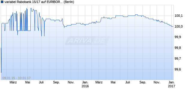 variabel Rabobank 15/17 auf EURIBOR 3M (WKN A1ZUSY, ISIN XS1166328374) Chart