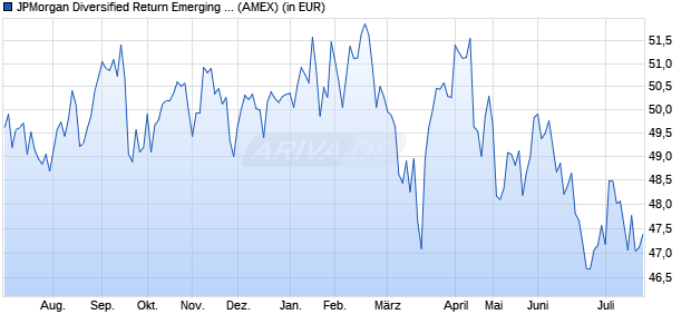 Performance des JPMorgan Diversified Return Emerging Markets Equity ETF (ISIN US46641Q3083)
