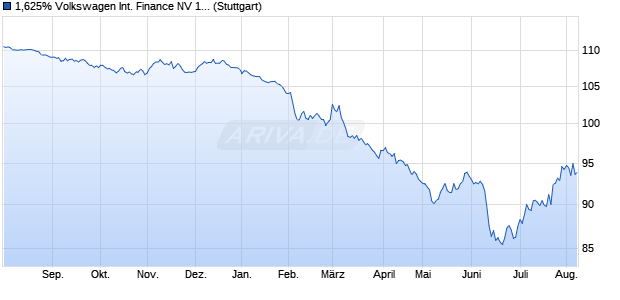 1,625% Volkswagen International Finance NV 15/30 . (WKN A1ZUTM, ISIN XS1167667283) Chart