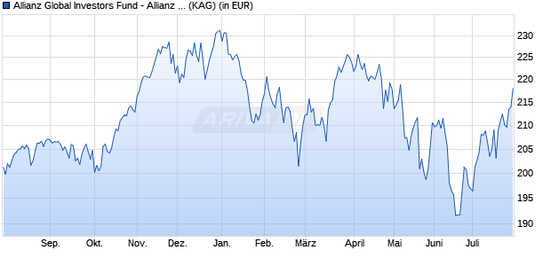 Performance des Allianz Global Investors Fund - Allianz Best Styles US Equity A (EUR) (WKN A12GSH, ISIN LU1157230142)