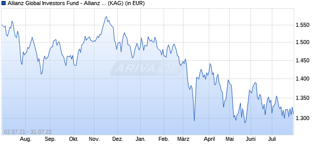 Performance des Allianz Global Investors Fund - Allianz Emerging Asia Equity WT (USD) (WKN A12GVK, ISIN LU1156968403)