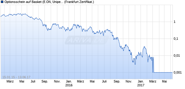Optionsschein auf Basket (E.ON, Uniper) [Commerzb. (WKN: CR72SG) Chart