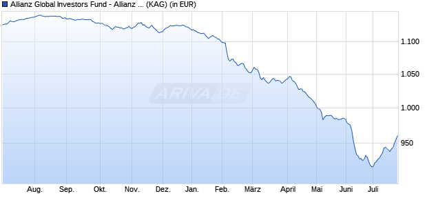 Performance des Allianz Global Investors Fund - Allianz Euro Credit SRI W (EUR) (WKN A12EP1, ISIN LU1136108591)