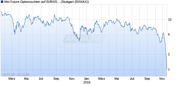 Mini Future Optionsschein auf EUR/USD [BNP Pariba. (WKN: PS1LL1) Chart