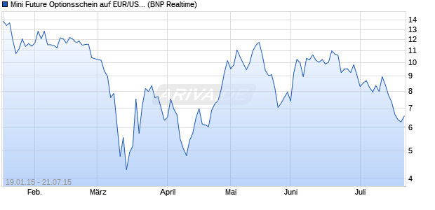 Mini Future Optionsschein auf EUR/USD [BNP Pariba. (WKN: PS1LL2) Chart