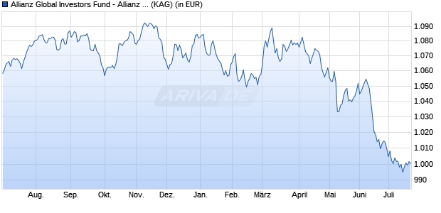 Performance des Allianz Global Investors Fund - Allianz Dynamic Risk Parity W2 (EUR) (WKN A12BJA, ISIN LU1111123045)