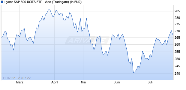 Performance des Lyxor S&P 500 UCITS ETF (WKN LYX0Q9, ISIN LU1135865084)