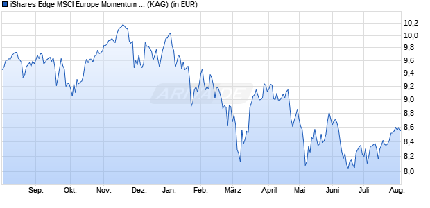 Performance des iShares MSCI Europe Momentum Factor UCITS ETF (WKN A12DPN, ISIN IE00BQN1K786)