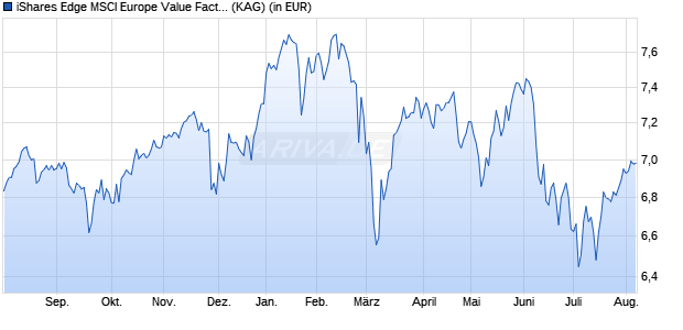 Performance des iShares Edge MSCI Europe Value Factor UCITS ETF (WKN A12DPP, ISIN IE00BQN1K901)