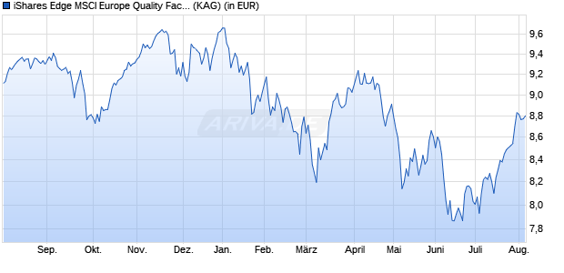 Performance des iShares Edge MSCI Europe Quality Factor UCITS ETF (WKN A12DPM, ISIN IE00BQN1K562)