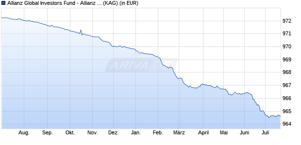Performance des Allianz Global Investors Fund - Allianz Floating Rate Notes Plus I (EUR) (WKN A117VY, ISIN LU1089089129)