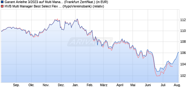 Garant Anleihe 3/2023 auf Multi Manager Best Select . (WKN: A1ZVAL) Chart