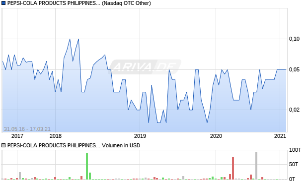 PEPSI-COLA PRODUCTS PHILIPPINES INC Aktie Chart