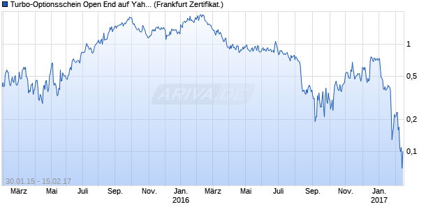 Turbo-Optionsschein Open End auf Yahoo [Vontobel . (WKN: VZ8YK3) Chart