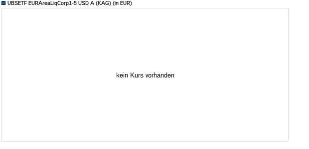 Performance des UBSETF EURAreaLiqCorp1-5 USD A Fonds (WKN A110QJ, ISIN LU1048314436)