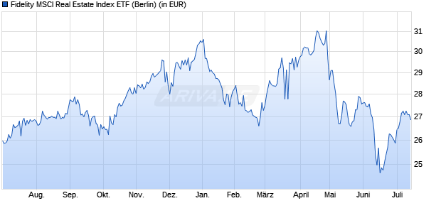 Performance des Fidelity MSCI Real Estate Index ETF (WKN A14ZBX, ISIN US3160928574)