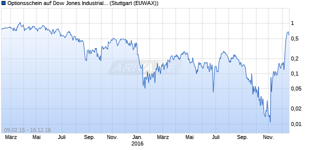 Optionsschein auf Dow Jones Industrial Average [UB. (WKN: UZ5W3B) Chart