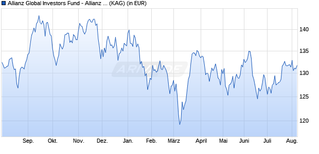 Performance des Allianz Global Investors Fund - Allianz Japan Equity CT (H-EUR) (WKN A0Q1BK, ISIN LU0348753244)