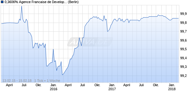 0,3606% Agence Francaise de Developpement 15/18. (WKN A1ZW0T, ISIN XS1190711272) Chart