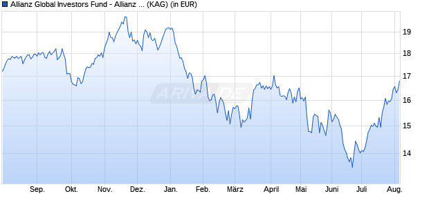 Performance des Allianz Global Investors Fund - Allianz Europe Equity Growth Select A (H2-USD) (WKN A14MC6, ISIN LU1170363599)