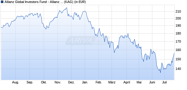 Performance des Allianz Global Investors Fund - Allianz Europe Equity Growth Select RT (EUR) (WKN A14MUB, ISIN LU1173934883)