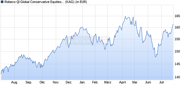 Performance des Robeco Global Conservative Equities C EUR Fonds (WKN A14NHW, ISIN LU0891727132)