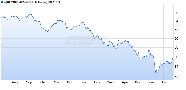 Performance des Apo Medical Balance R Fonds (WKN A117YJ, ISIN DE000A117YJ3)