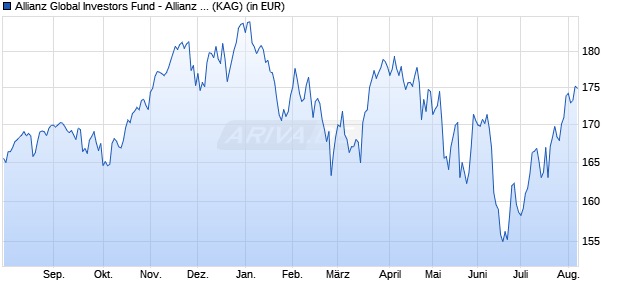 Performance des Allianz Global Investors Fund - Allianz Best Styles Global Equity RT (EUR) (WKN A14MUF, ISIN LU1173935260)