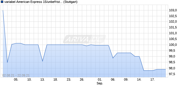 variabel American Express 15/unbefristet auf 3M USD. (WKN A1ZXY7, ISIN US025816BL21) Chart