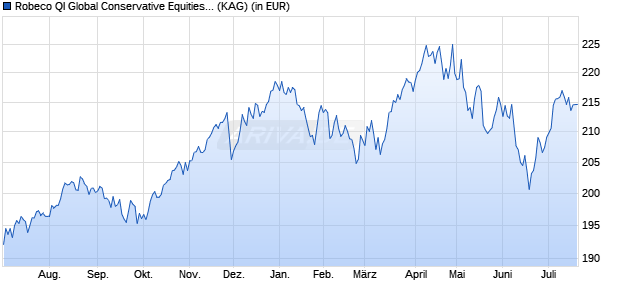 Performance des Robeco Global Conservative Equities I USD Fonds (WKN A1JRX7, ISIN LU0714908828)