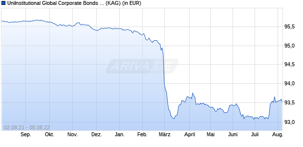 Performance des UniInstitutional Global Corporate Bonds 2022 A Fonds (WKN A14MXC, ISIN LU1176686571)