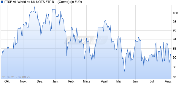 Performance des FTSE All-World ex UK UCITS ETF DR 1C (WKN A113FC, ISIN IE00BM67HJ62)