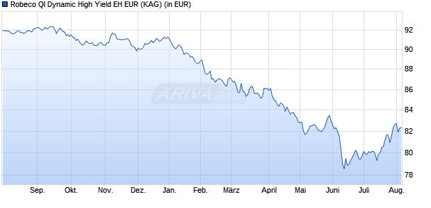Performance des Robeco Quant High Yield Fund EH EUR (WKN A14NY4, ISIN LU1152268865)