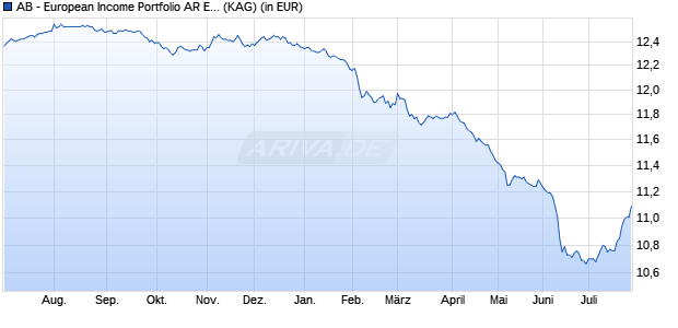 Performance des ACMB EUR.INCOME Fonds (WKN A14PH0, ISIN LU1165977643)