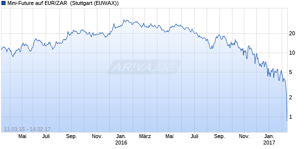 Mini-Future auf EUR/ZAR [Vontobel Financial Product. (WKN: VZ9G9M) Chart