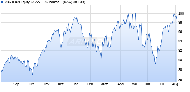 Performance des UBS US INCOME Fonds (WKN A12GF2, ISIN LU1149724798)