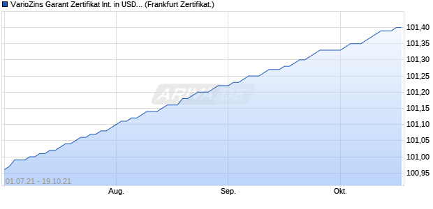 VarioZins Garant Zertifikat International in USD 2015/. (WKN: AK0A5W) Chart