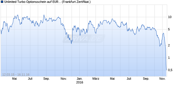 Unlimited Turbo Optionsschein auf EUR/USD [BNP P. (WKN: PS3DAB) Chart