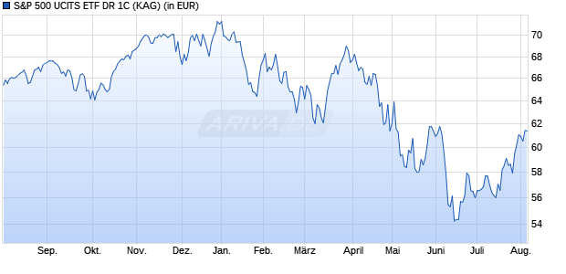 Performance des S&P 500 UCITS ETF DR 1C (WKN A113FP, ISIN IE00BM67HW99)