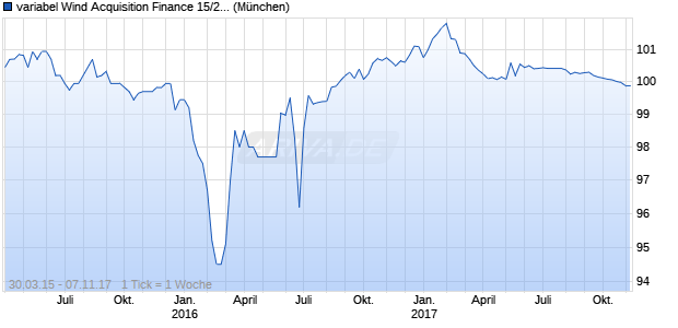 variabel Wind Acquisition Finance 15/20 auf EURIBO. (WKN A1ZYST, ISIN XS1204622960) Chart